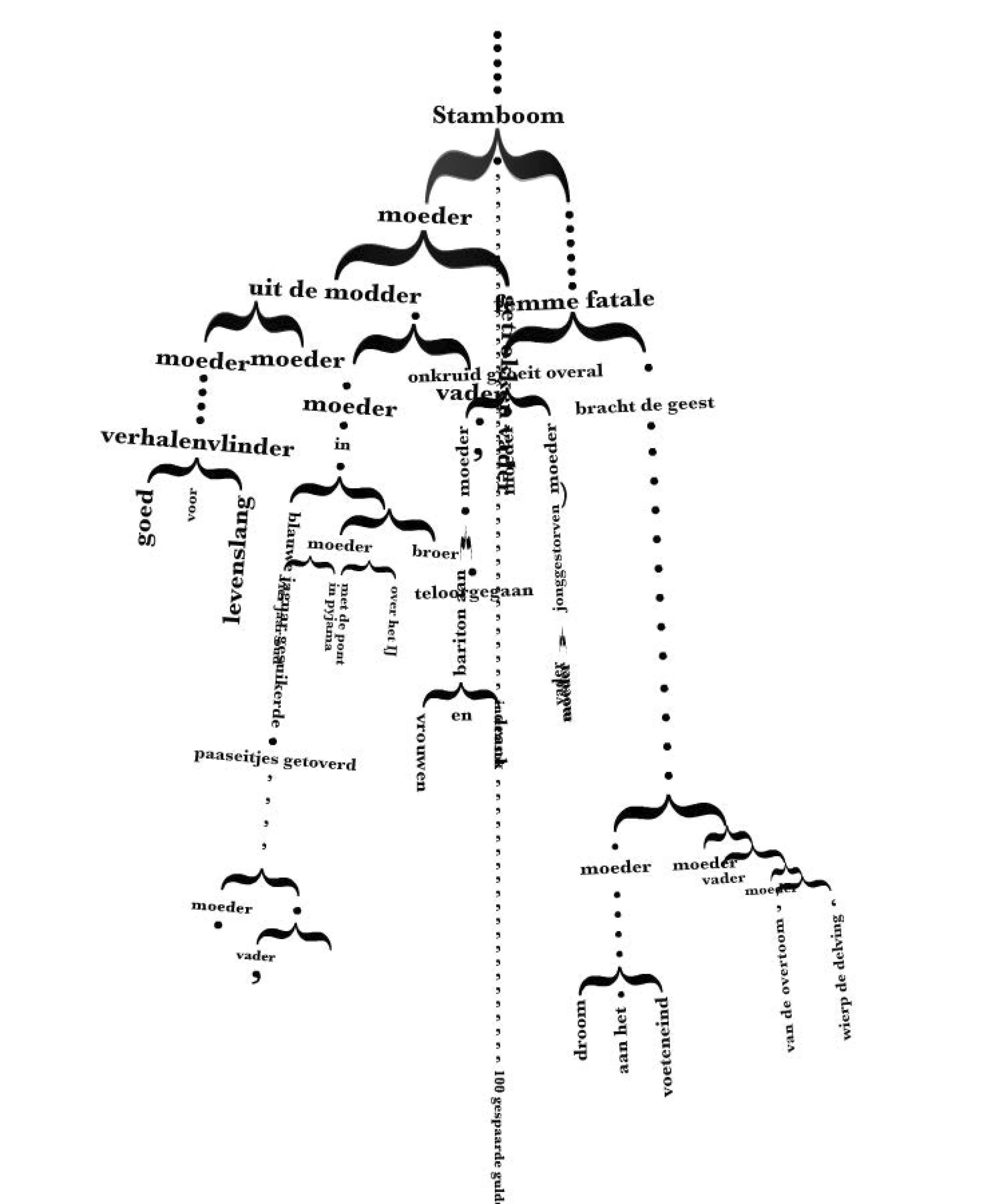 bridge of babel (2009) – lezinggeluksbrenger online (2010) – tentoonstelling